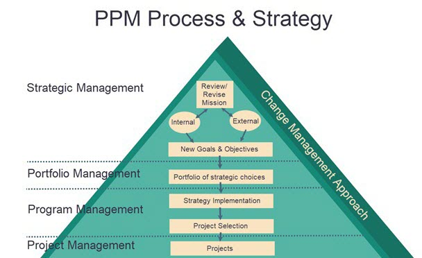 PPM Process_New