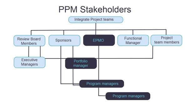 PPM StackHolder